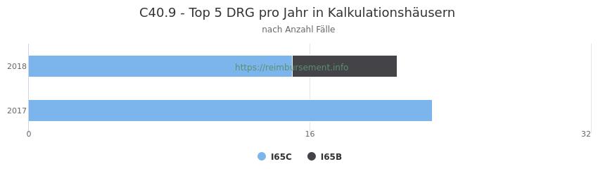 C40.9 Verteilung und Anzahl der zuordnungsrelevanten Fallpauschalen (DRG) zur Hauptdiagnose (ICD-10 Codes) pro Jahr, in den Kalkulationskrankenhäusern.