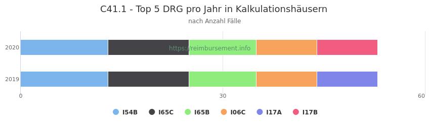 C41.1 Verteilung und Anzahl der zuordnungsrelevanten Fallpauschalen (DRG) zur Hauptdiagnose (ICD-10 Codes) pro Jahr, in den Kalkulationskrankenhäusern.