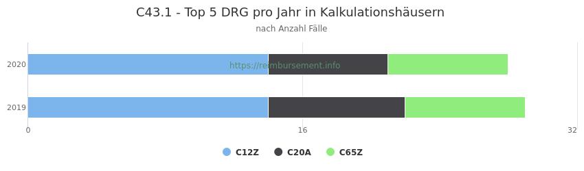 C43.1 Verteilung und Anzahl der zuordnungsrelevanten Fallpauschalen (DRG) zur Hauptdiagnose (ICD-10 Codes) pro Jahr, in den Kalkulationskrankenhäusern.