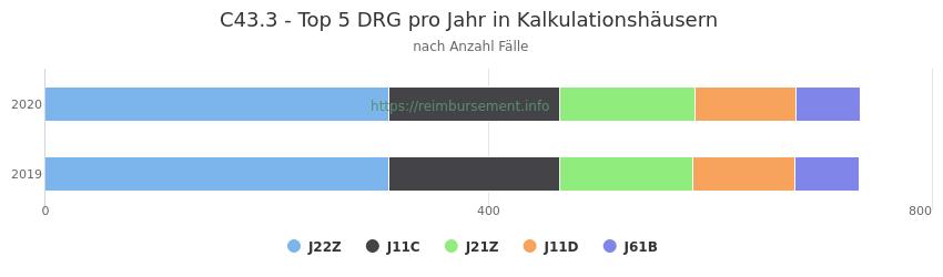 C43.3 Verteilung und Anzahl der zuordnungsrelevanten Fallpauschalen (DRG) zur Hauptdiagnose (ICD-10 Codes) pro Jahr, in den Kalkulationskrankenhäusern.