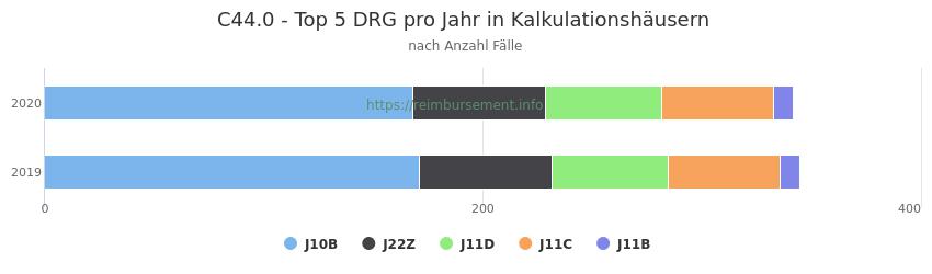 C44.0 Verteilung und Anzahl der zuordnungsrelevanten Fallpauschalen (DRG) zur Hauptdiagnose (ICD-10 Codes) pro Jahr, in den Kalkulationskrankenhäusern.