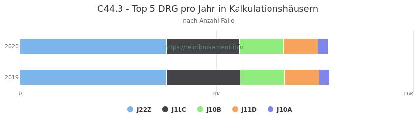 C44.3 Verteilung und Anzahl der zuordnungsrelevanten Fallpauschalen (DRG) zur Hauptdiagnose (ICD-10 Codes) pro Jahr, in den Kalkulationskrankenhäusern.