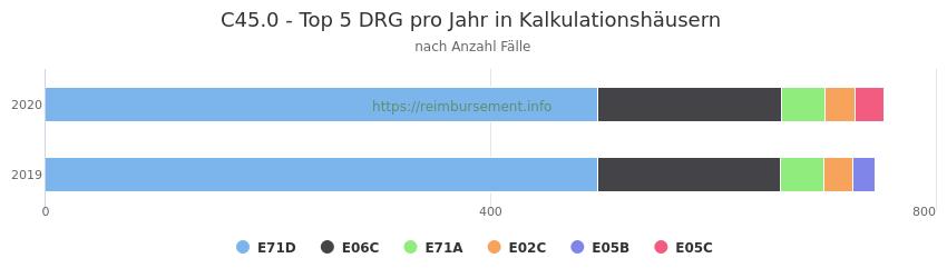 C45.0 Verteilung und Anzahl der zuordnungsrelevanten Fallpauschalen (DRG) zur Hauptdiagnose (ICD-10 Codes) pro Jahr, in den Kalkulationskrankenhäusern.