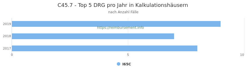 C45.7 Verteilung und Anzahl der zuordnungsrelevanten Fallpauschalen (DRG) zur Hauptdiagnose (ICD-10 Codes) pro Jahr, in den Kalkulationskrankenhäusern.