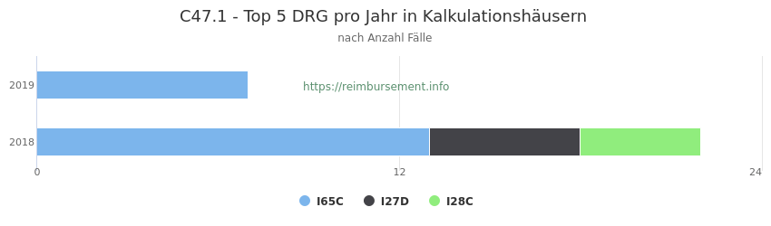 C47.1 Verteilung und Anzahl der zuordnungsrelevanten Fallpauschalen (DRG) zur Hauptdiagnose (ICD-10 Codes) pro Jahr, in den Kalkulationskrankenhäusern.