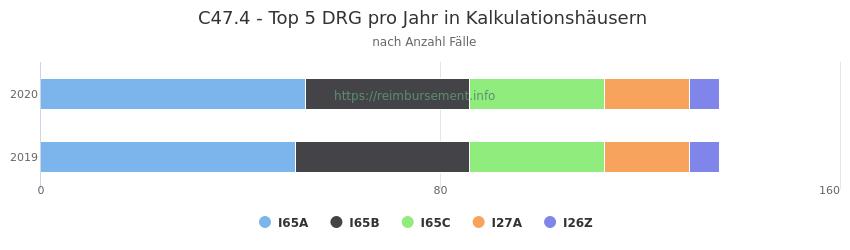 C47.4 Verteilung und Anzahl der zuordnungsrelevanten Fallpauschalen (DRG) zur Hauptdiagnose (ICD-10 Codes) pro Jahr, in den Kalkulationskrankenhäusern.