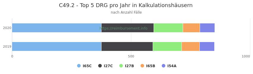 C49.2 Verteilung und Anzahl der zuordnungsrelevanten Fallpauschalen (DRG) zur Hauptdiagnose (ICD-10 Codes) pro Jahr, in den Kalkulationskrankenhäusern.