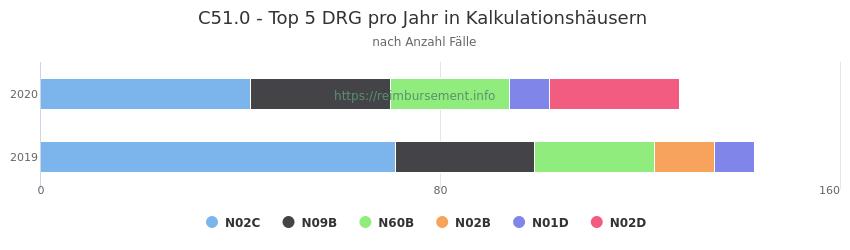 C51.0 Verteilung und Anzahl der zuordnungsrelevanten Fallpauschalen (DRG) zur Hauptdiagnose (ICD-10 Codes) pro Jahr, in den Kalkulationskrankenhäusern.