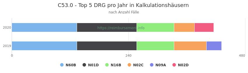 C53.0 Verteilung und Anzahl der zuordnungsrelevanten Fallpauschalen (DRG) zur Hauptdiagnose (ICD-10 Codes) pro Jahr, in den Kalkulationskrankenhäusern.