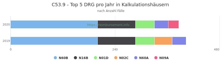C53.9 Verteilung und Anzahl der zuordnungsrelevanten Fallpauschalen (DRG) zur Hauptdiagnose (ICD-10 Codes) pro Jahr, in den Kalkulationskrankenhäusern.
