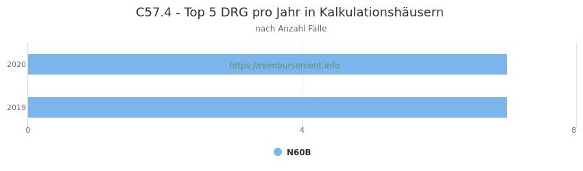 C57.4 Verteilung und Anzahl der zuordnungsrelevanten Fallpauschalen (DRG) zur Hauptdiagnose (ICD-10 Codes) pro Jahr, in den Kalkulationskrankenhäusern.