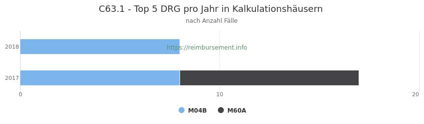 C63.1 Verteilung und Anzahl der zuordnungsrelevanten Fallpauschalen (DRG) zur Hauptdiagnose (ICD-10 Codes) pro Jahr, in den Kalkulationskrankenhäusern.
