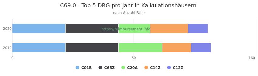 C69.0 Verteilung und Anzahl der zuordnungsrelevanten Fallpauschalen (DRG) zur Hauptdiagnose (ICD-10 Codes) pro Jahr, in den Kalkulationskrankenhäusern.