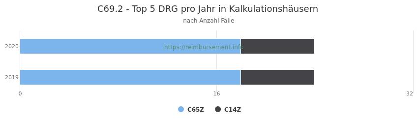 C69.2 Verteilung und Anzahl der zuordnungsrelevanten Fallpauschalen (DRG) zur Hauptdiagnose (ICD-10 Codes) pro Jahr, in den Kalkulationskrankenhäusern.