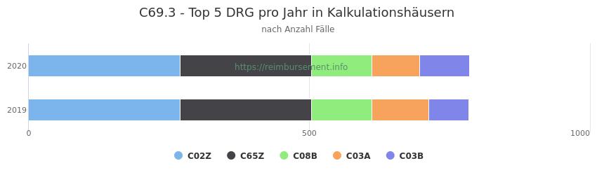 C69.3 Verteilung und Anzahl der zuordnungsrelevanten Fallpauschalen (DRG) zur Hauptdiagnose (ICD-10 Codes) pro Jahr, in den Kalkulationskrankenhäusern.