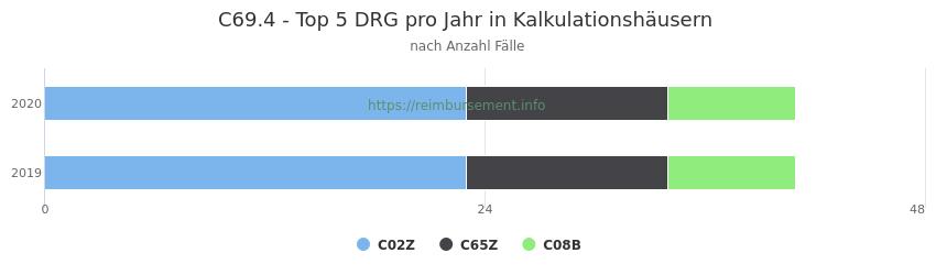 C69.4 Verteilung und Anzahl der zuordnungsrelevanten Fallpauschalen (DRG) zur Hauptdiagnose (ICD-10 Codes) pro Jahr, in den Kalkulationskrankenhäusern.