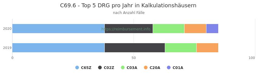 C69.6 Verteilung und Anzahl der zuordnungsrelevanten Fallpauschalen (DRG) zur Hauptdiagnose (ICD-10 Codes) pro Jahr, in den Kalkulationskrankenhäusern.