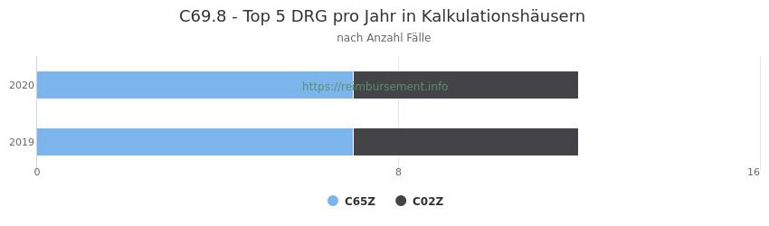 C69.8 Verteilung und Anzahl der zuordnungsrelevanten Fallpauschalen (DRG) zur Hauptdiagnose (ICD-10 Codes) pro Jahr, in den Kalkulationskrankenhäusern.