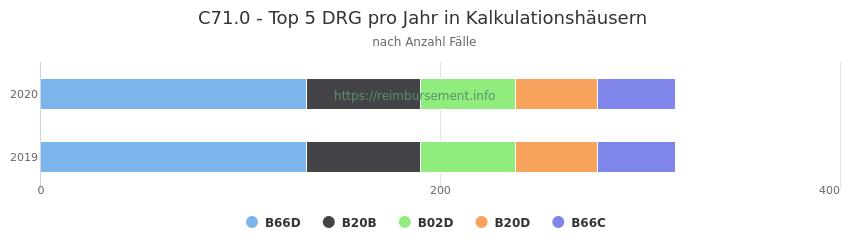 C71.0 Verteilung und Anzahl der zuordnungsrelevanten Fallpauschalen (DRG) zur Hauptdiagnose (ICD-10 Codes) pro Jahr, in den Kalkulationskrankenhäusern.