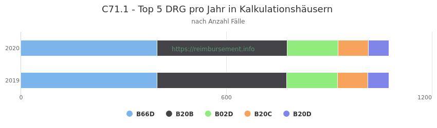 C71.1 Verteilung und Anzahl der zuordnungsrelevanten Fallpauschalen (DRG) zur Hauptdiagnose (ICD-10 Codes) pro Jahr, in den Kalkulationskrankenhäusern.