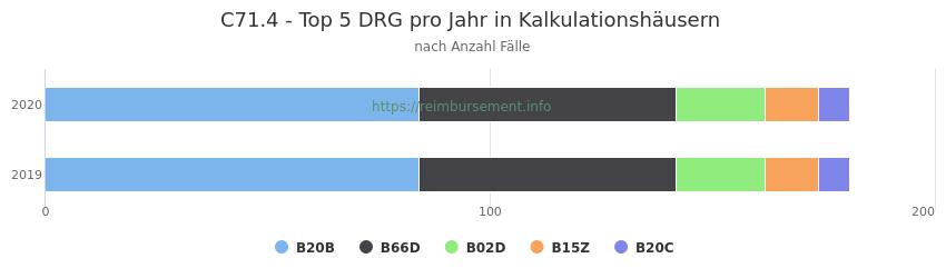 C71.4 Verteilung und Anzahl der zuordnungsrelevanten Fallpauschalen (DRG) zur Hauptdiagnose (ICD-10 Codes) pro Jahr, in den Kalkulationskrankenhäusern.