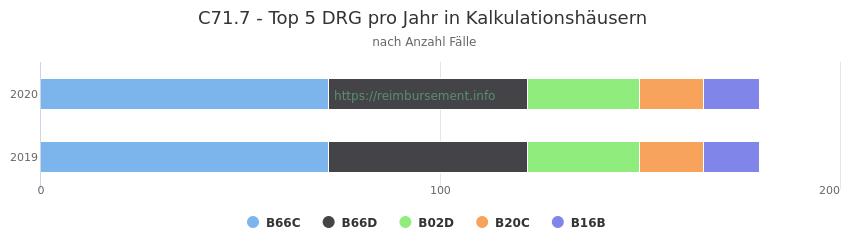 C71.7 Verteilung und Anzahl der zuordnungsrelevanten Fallpauschalen (DRG) zur Hauptdiagnose (ICD-10 Codes) pro Jahr, in den Kalkulationskrankenhäusern.