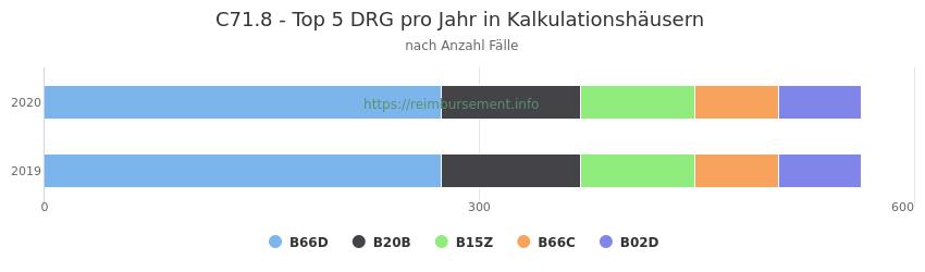 C71.8 Verteilung und Anzahl der zuordnungsrelevanten Fallpauschalen (DRG) zur Hauptdiagnose (ICD-10 Codes) pro Jahr, in den Kalkulationskrankenhäusern.