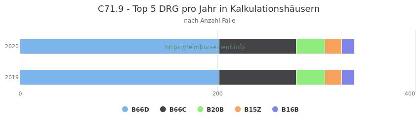 C71.9 Verteilung und Anzahl der zuordnungsrelevanten Fallpauschalen (DRG) zur Hauptdiagnose (ICD-10 Codes) pro Jahr, in den Kalkulationskrankenhäusern.