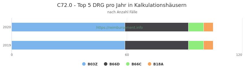 C72.0 Verteilung und Anzahl der zuordnungsrelevanten Fallpauschalen (DRG) zur Hauptdiagnose (ICD-10 Codes) pro Jahr, in den Kalkulationskrankenhäusern.