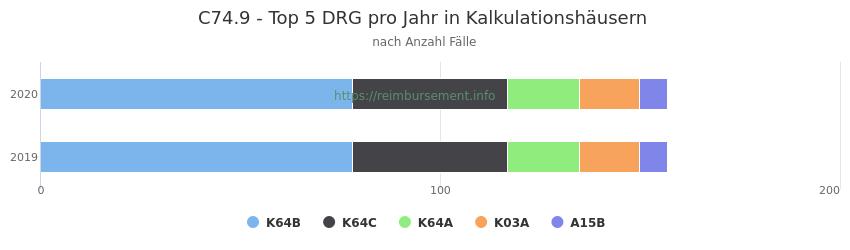 C74.9 Verteilung und Anzahl der zuordnungsrelevanten Fallpauschalen (DRG) zur Hauptdiagnose (ICD-10 Codes) pro Jahr, in den Kalkulationskrankenhäusern.