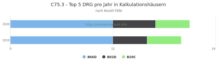 C75.3 Verteilung und Anzahl der zuordnungsrelevanten Fallpauschalen (DRG) zur Hauptdiagnose (ICD-10 Codes) pro Jahr, in den Kalkulationskrankenhäusern.