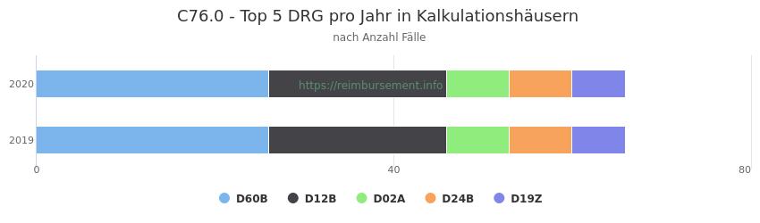 C76.0 Verteilung und Anzahl der zuordnungsrelevanten Fallpauschalen (DRG) zur Hauptdiagnose (ICD-10 Codes) pro Jahr, in den Kalkulationskrankenhäusern.
