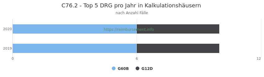 C76.2 Verteilung und Anzahl der zuordnungsrelevanten Fallpauschalen (DRG) zur Hauptdiagnose (ICD-10 Codes) pro Jahr, in den Kalkulationskrankenhäusern.