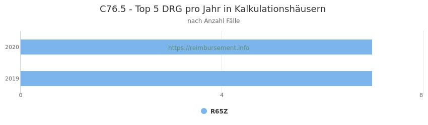C76.5 Verteilung und Anzahl der zuordnungsrelevanten Fallpauschalen (DRG) zur Hauptdiagnose (ICD-10 Codes) pro Jahr, in den Kalkulationskrankenhäusern.