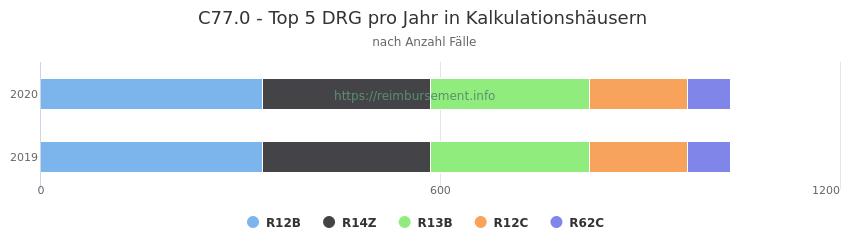 C77.0 Verteilung und Anzahl der zuordnungsrelevanten Fallpauschalen (DRG) zur Hauptdiagnose (ICD-10 Codes) pro Jahr, in den Kalkulationskrankenhäusern.