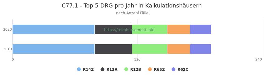 C77.1 Verteilung und Anzahl der zuordnungsrelevanten Fallpauschalen (DRG) zur Hauptdiagnose (ICD-10 Codes) pro Jahr, in den Kalkulationskrankenhäusern.