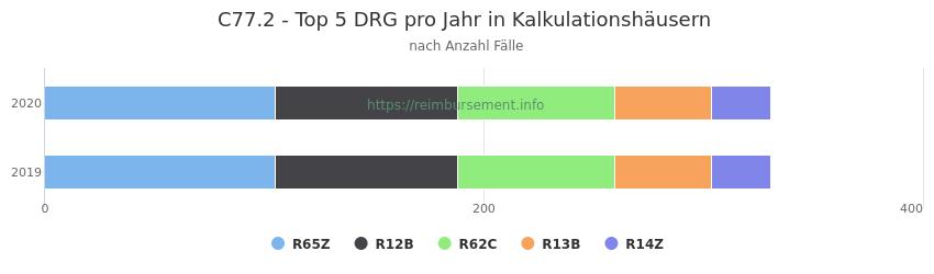 C77.2 Verteilung und Anzahl der zuordnungsrelevanten Fallpauschalen (DRG) zur Hauptdiagnose (ICD-10 Codes) pro Jahr, in den Kalkulationskrankenhäusern.