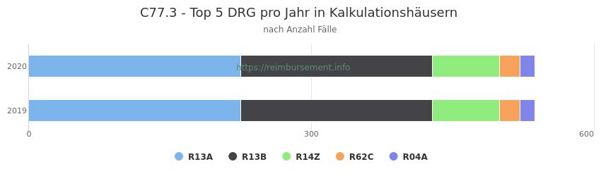C77.3 Verteilung und Anzahl der zuordnungsrelevanten Fallpauschalen (DRG) zur Hauptdiagnose (ICD-10 Codes) pro Jahr, in den Kalkulationskrankenhäusern.