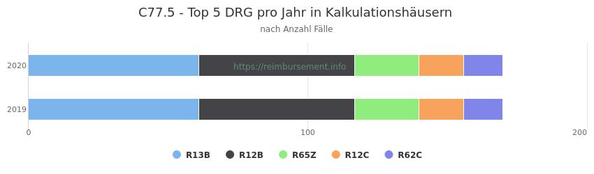 C77.5 Verteilung und Anzahl der zuordnungsrelevanten Fallpauschalen (DRG) zur Hauptdiagnose (ICD-10 Codes) pro Jahr, in den Kalkulationskrankenhäusern.