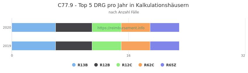C77.9 Verteilung und Anzahl der zuordnungsrelevanten Fallpauschalen (DRG) zur Hauptdiagnose (ICD-10 Codes) pro Jahr, in den Kalkulationskrankenhäusern.