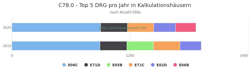 C78.0 Verteilung und Anzahl der zuordnungsrelevanten Fallpauschalen (DRG) zur Hauptdiagnose (ICD-10 Codes) pro Jahr, in den Kalkulationskrankenhäusern.