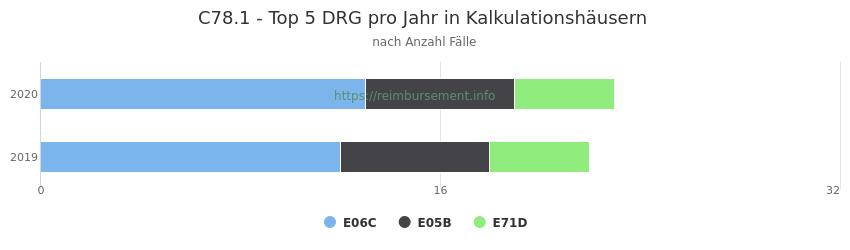 C78.1 Verteilung und Anzahl der zuordnungsrelevanten Fallpauschalen (DRG) zur Hauptdiagnose (ICD-10 Codes) pro Jahr, in den Kalkulationskrankenhäusern.