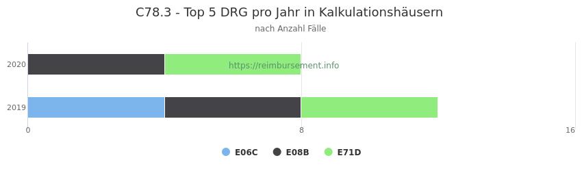 C78.3 Verteilung und Anzahl der zuordnungsrelevanten Fallpauschalen (DRG) zur Hauptdiagnose (ICD-10 Codes) pro Jahr, in den Kalkulationskrankenhäusern.