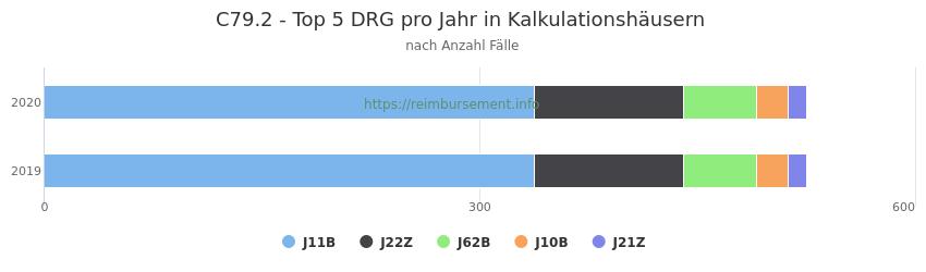 C79.2 Verteilung und Anzahl der zuordnungsrelevanten Fallpauschalen (DRG) zur Hauptdiagnose (ICD-10 Codes) pro Jahr, in den Kalkulationskrankenhäusern.