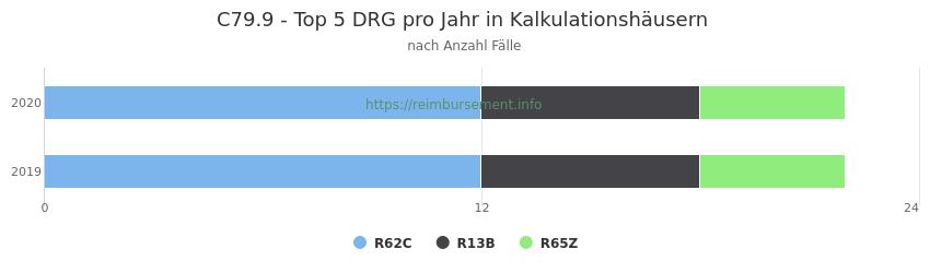 C79.9 Verteilung und Anzahl der zuordnungsrelevanten Fallpauschalen (DRG) zur Hauptdiagnose (ICD-10 Codes) pro Jahr, in den Kalkulationskrankenhäusern.