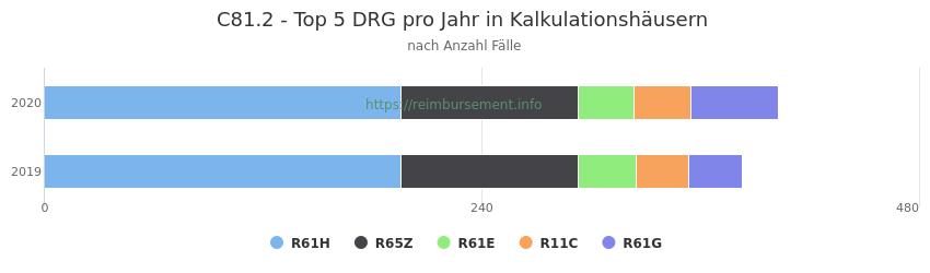 C81.2 Verteilung und Anzahl der zuordnungsrelevanten Fallpauschalen (DRG) zur Hauptdiagnose (ICD-10 Codes) pro Jahr, in den Kalkulationskrankenhäusern.