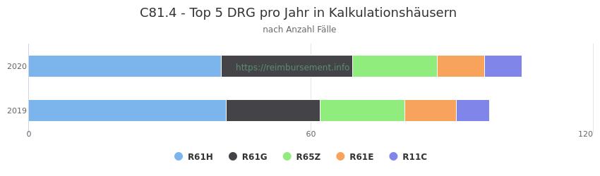 C81.4 Verteilung und Anzahl der zuordnungsrelevanten Fallpauschalen (DRG) zur Hauptdiagnose (ICD-10 Codes) pro Jahr, in den Kalkulationskrankenhäusern.