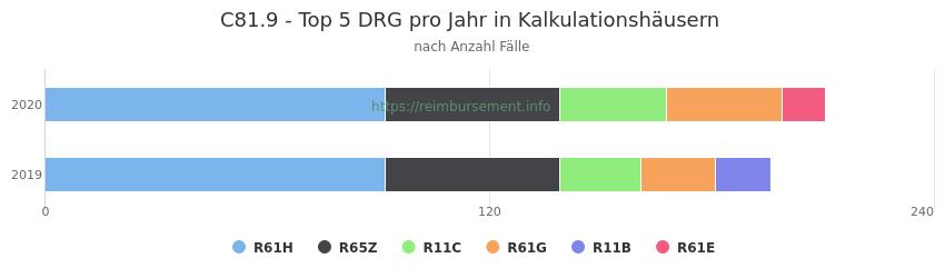 C81.9 Verteilung und Anzahl der zuordnungsrelevanten Fallpauschalen (DRG) zur Hauptdiagnose (ICD-10 Codes) pro Jahr, in den Kalkulationskrankenhäusern.