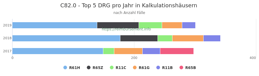 C82.0 Verteilung und Anzahl der zuordnungsrelevanten Fallpauschalen (DRG) zur Hauptdiagnose (ICD-10 Codes) pro Jahr, in den Kalkulationskrankenhäusern.