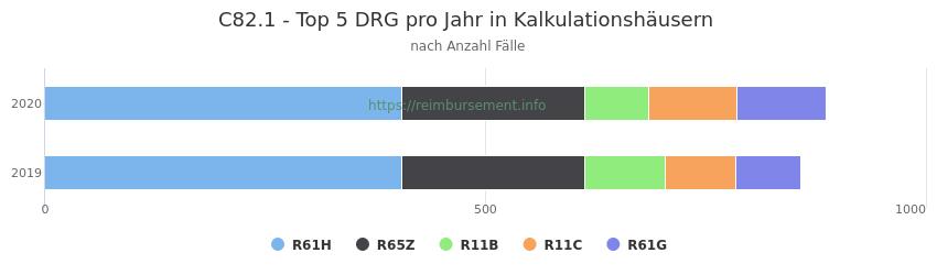 C82.1 Verteilung und Anzahl der zuordnungsrelevanten Fallpauschalen (DRG) zur Hauptdiagnose (ICD-10 Codes) pro Jahr, in den Kalkulationskrankenhäusern.